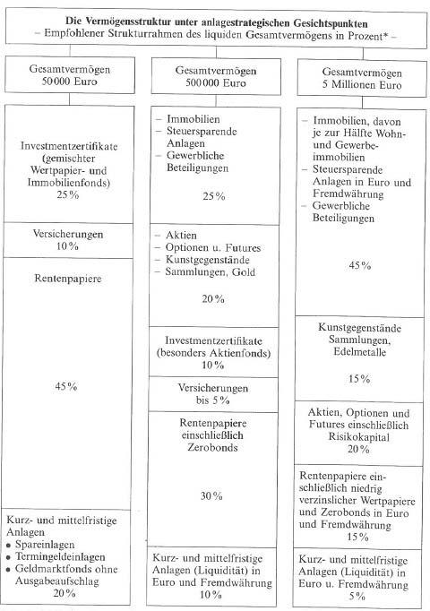 Dauer und Struktur von Geldanlagen 2