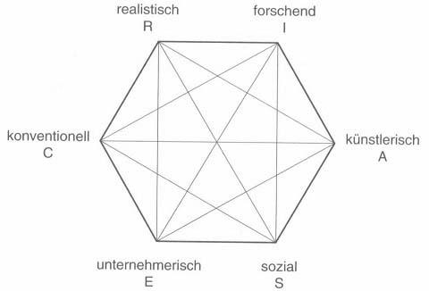Berufswahltheorie Holland
