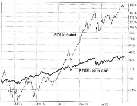 Sind die Rentenmärkte wirklich transparenter