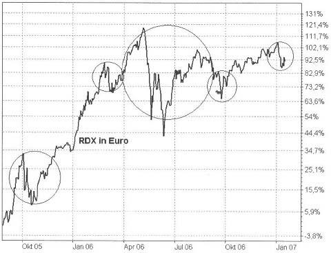 Wieso manche Anleger sind erfolgreicher als die anderen
