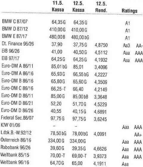 Zerobonds und Floating Rate Notes