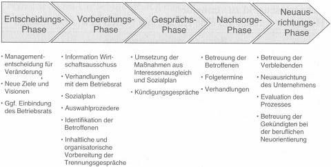 Checkliste Trennung