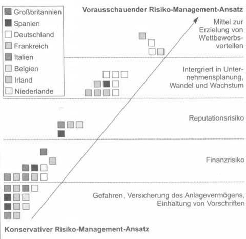 Risiko-Management ist Aufgabe des Top-Managements 2