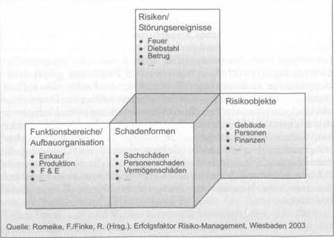 Risikofelder und Beobachtungsbereiche 1