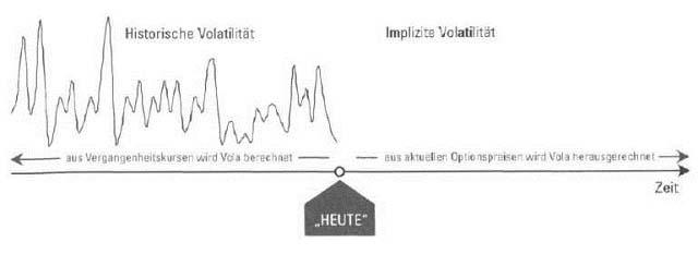 Implizite Volatilitäten im Internet1