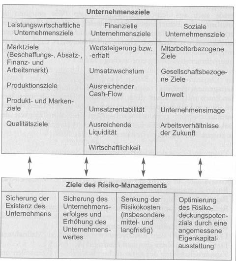 Die strategische Dimension des Risiko-Managements 1