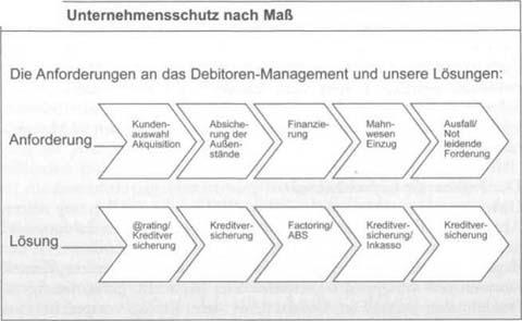 Kreditversicherung - Bedeutung und Nutzen für Unternehmen 2