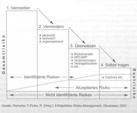 Pro-aktive Risiko-Steuerung und -Kontrolle 1