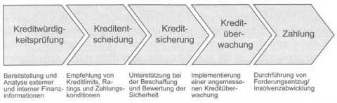 Kreditrisikomanagement - Von der Geschäftspartnerauswahl zum Forderungsmanagement 1