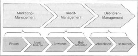 Kreditrisikomanagement - Von der Geschäftspartnerauswahl zum Forderungsmanagement 2