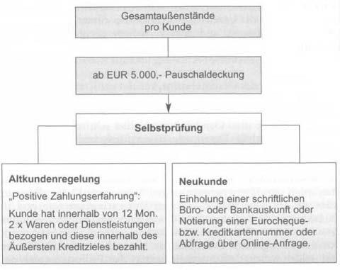 Kreditprüfung und Kreditentscheidung – Teil 2
