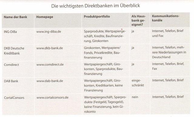 Die besten Direktbanken in Deutschland und ihre Angebote 1