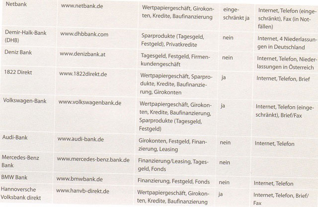 Die besten Direktbanken in Deutschland und ihre Angebote 2