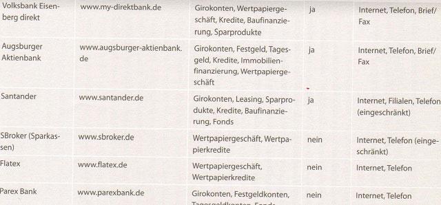 Die besten Direktbanken in Deutschland und ihre Angebote 3