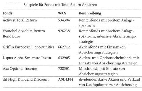 Was macht das Fondsmanagement - wie funktionieren die Fonds12