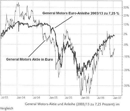 Merkmale und Risiken der festverzinslichen Renten-Wertpapiere21