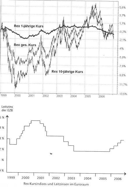 Merkmale und Risiken der festverzinslichen Renten-Wertpapiere24