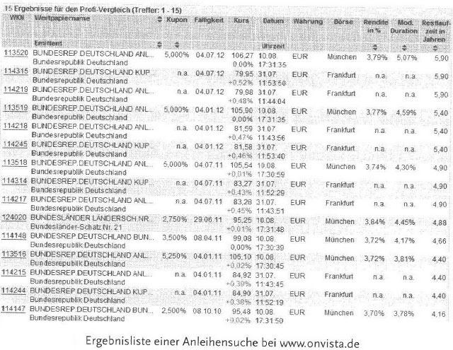Das Menü der Anleihen - Langläufer, Kurzläufer, High Yield und Staatsanleihen28