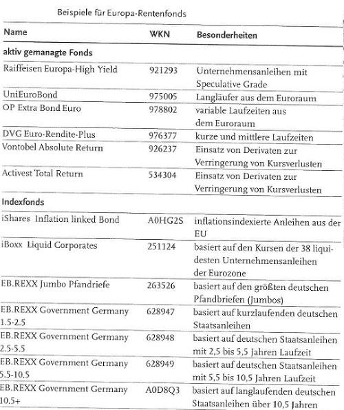 Das Menü der Anleihen - Langläufer, Kurzläufer, High Yield und Staatsanleihen29