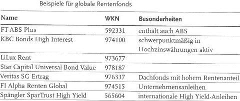 Das Menü der Anleihen - Langläufer, Kurzläufer, High Yield und Staatsanleihen30