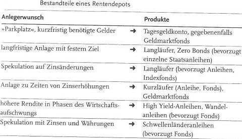 Das Menü der Anleihen - Langläufer, Kurzläufer, High Yield und Staatsanleihen31