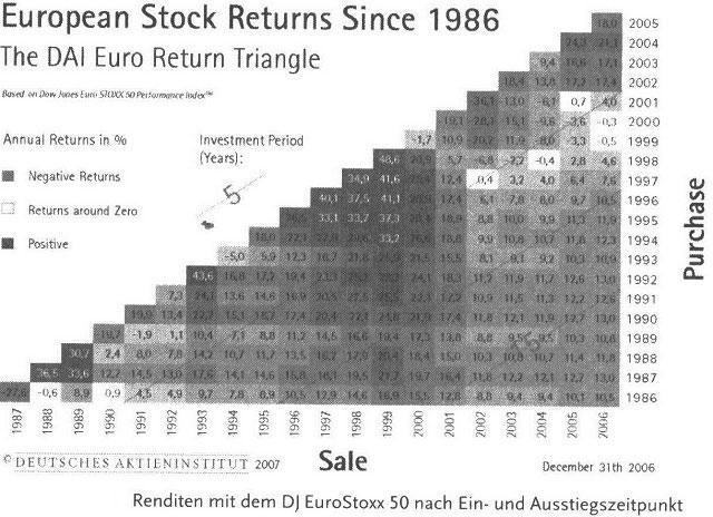 Chance und Risiko - wie Sie die richtige Aktie finden32