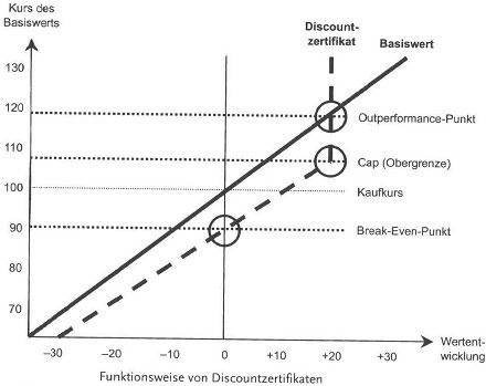 Immer mit Risikopuffer dabei, Discountzertifikate - Kapitalschutz und Spekulation42