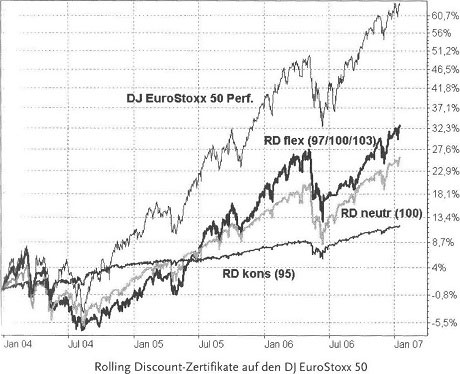 Immer mit Risikopuffer dabei, Discountzertifikate - Kapitalschutz und Spekulation43