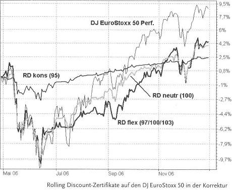 Immer mit Risikopuffer dabei, Discountzertifikate - Kapitalschutz und Spekulation44
