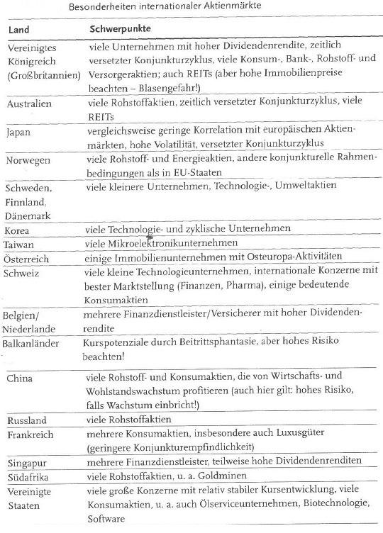 Anlagemöglichkeiten außerhalb Deutschlands - hilfreiche Information53
