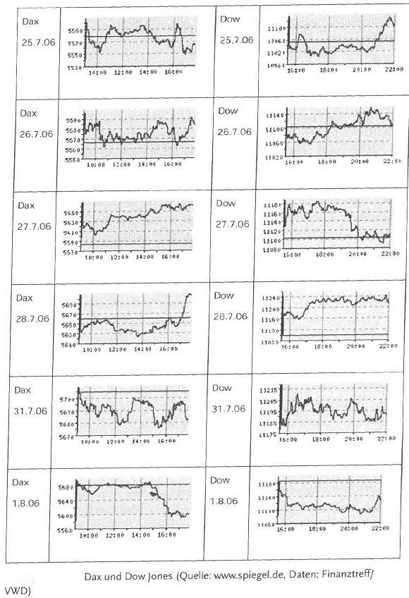 Die Rolle Amerikas an den Börsen weltweit - hilfreiche Information58