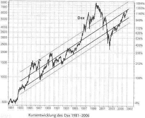 Crashs und Trends an den Börsen - Risiken der Geldanlage65