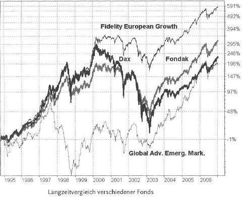 Crashs und Trends an den Börsen - Risiken der Geldanlage66