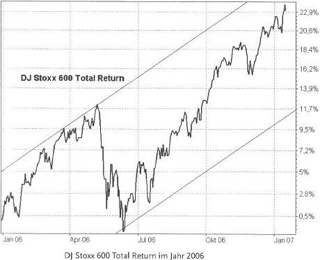 Die Korrektur vom Mai 2006 - Risiken der Geldanlage67