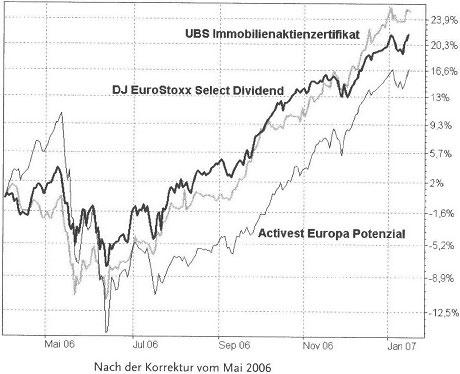 Die Korrektur vom Mai 2006 - Risiken der Geldanlage68