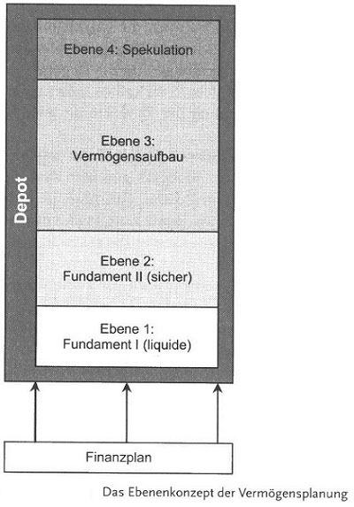 Geldanlage leicht gemacht - das Ebenenkonzept der Geldanlage69