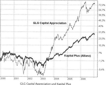 Welche Fondstypen gibt es - wie funktionieren die Fonds9