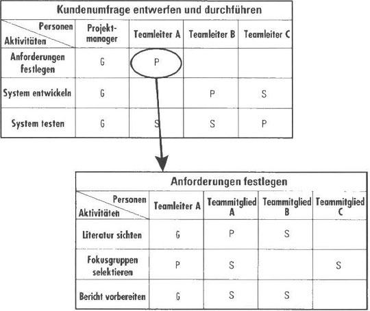Beziehungen im Projekt darstellen - Projektmanagement Methoden ...