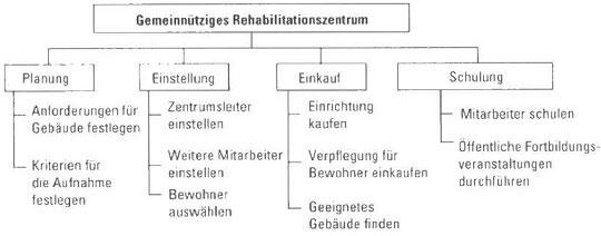 Projektstruktur erstellen und veröffentlichen Teil I - hilfreiche Information 5