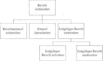 Projektstruktur erstellen und veröffentlichen Teil7