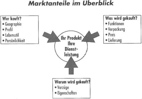 Möglichkeiten und Marktsegmente zu bilden3