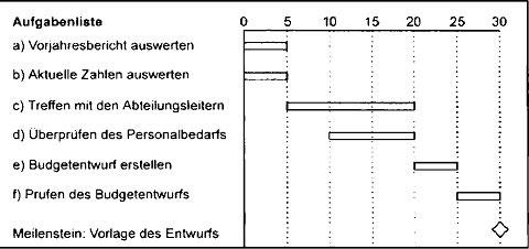 Zeitdiagramme, Balkendiagramme, Flussdiagramme und andere Messlatten10