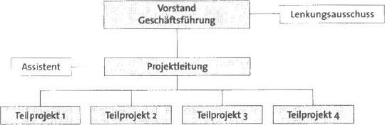 Planen und strukturieren der Projektphasen präzise während Ihres Studiums28